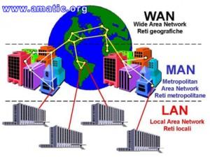 redes-wan-lan-y-fibra-optica